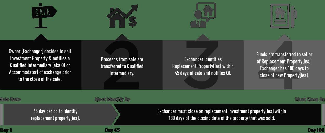 421a 減稅 - 邁阿密房產稅
