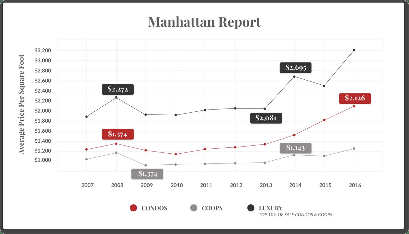 曼哈頓報告
