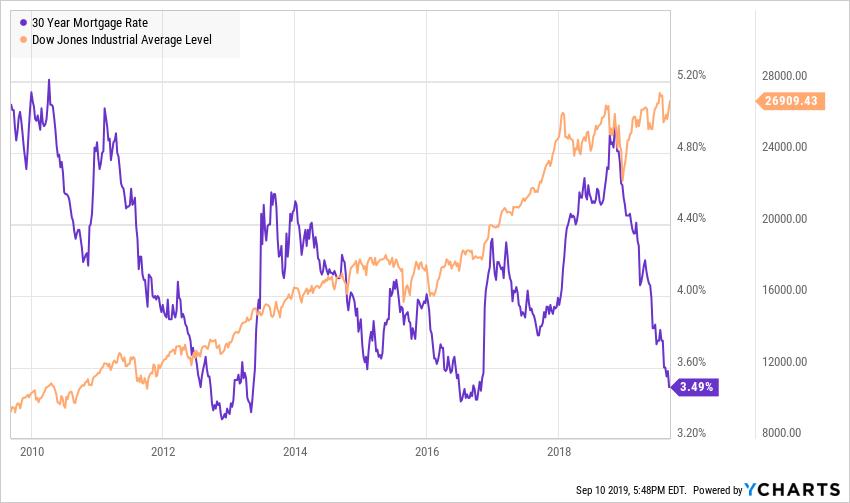 美國抵押貸款利率接近歷史低點
